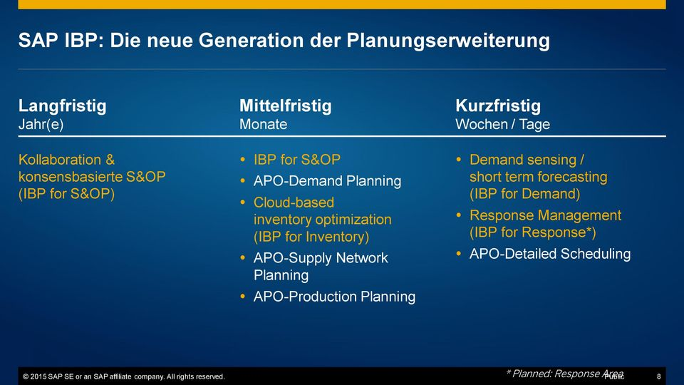 Planning APO-Production Planning Kurzfristig Wochen / Tage Demand sensing / short term forecasting (IBP for Demand) Response