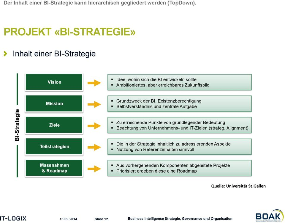 PROJEKT «BI-STRATEGIE» Inhalt einer BI-Strategie Quelle: