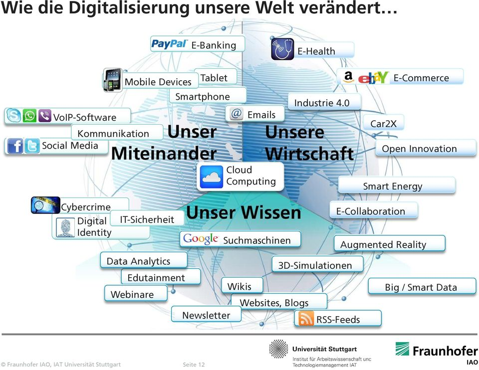 0 Car2X Open Innovation Cloud Computing Smart Energy Cybercrime Digital Identity IT-Sicherheit Data