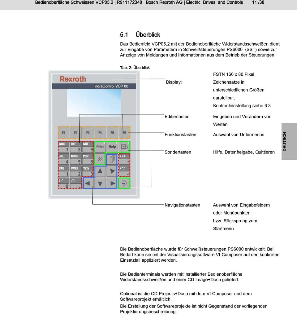 Tolle Bosch Router Vorlage Anleitung Galerie - Entry Level Resume ...