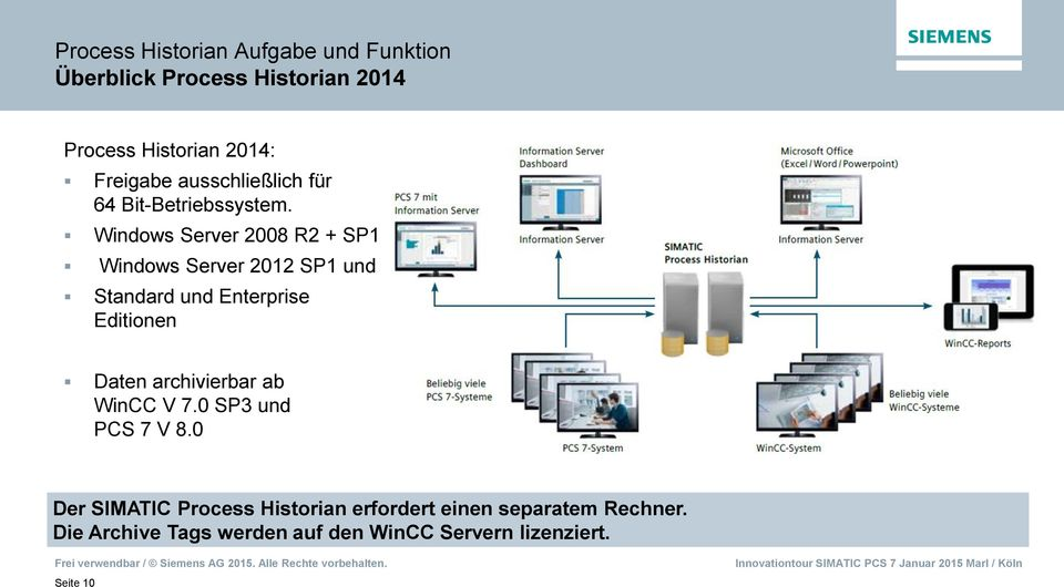 Windows Server 2008 R2 + SP1 Windows Server 2012 SP1 und Standard und Enterprise Editionen Daten