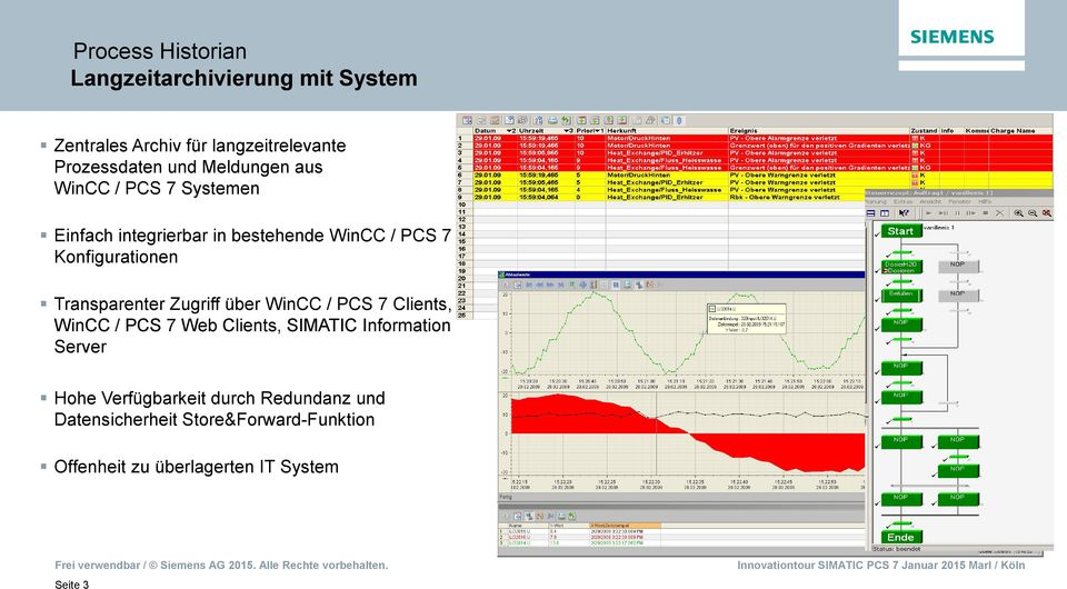 Transparenter Zugriff über WinCC / PCS 7 Clients, WinCC / PCS 7 Web Clients, SIMATIC Information Server Hohe