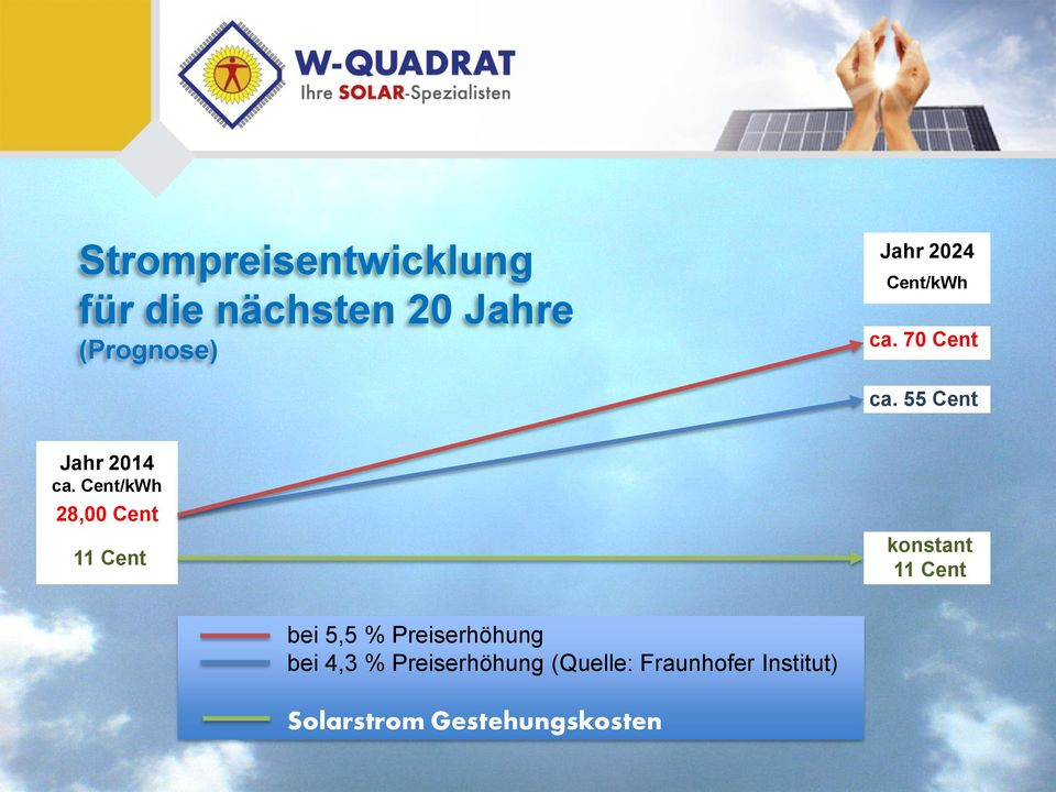 Cent/kWh 28,00 Cent 11 Cent konstant 11 Cent bei 5,5 %