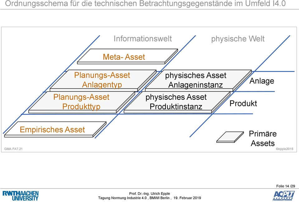 Planungs-Asset Produkttyp physisches Asset Anlageninstanz physisches Asset
