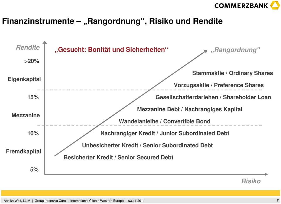 Loan Mezzanine Mezzanine Debt / Nachrangiges Kapital Wandelanleihe / Convertible Bond 10% Nachrangiger Kredit / Junior
