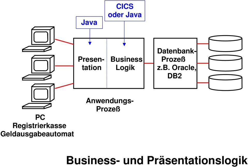 Oracle, DB2 PC Registrierkasse