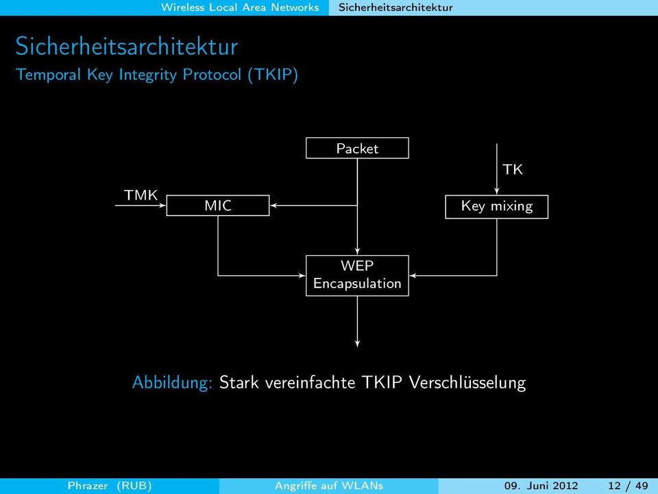 TMK MIC Packet TK Key mixing WEP Encapsulation Abbildung: Stark