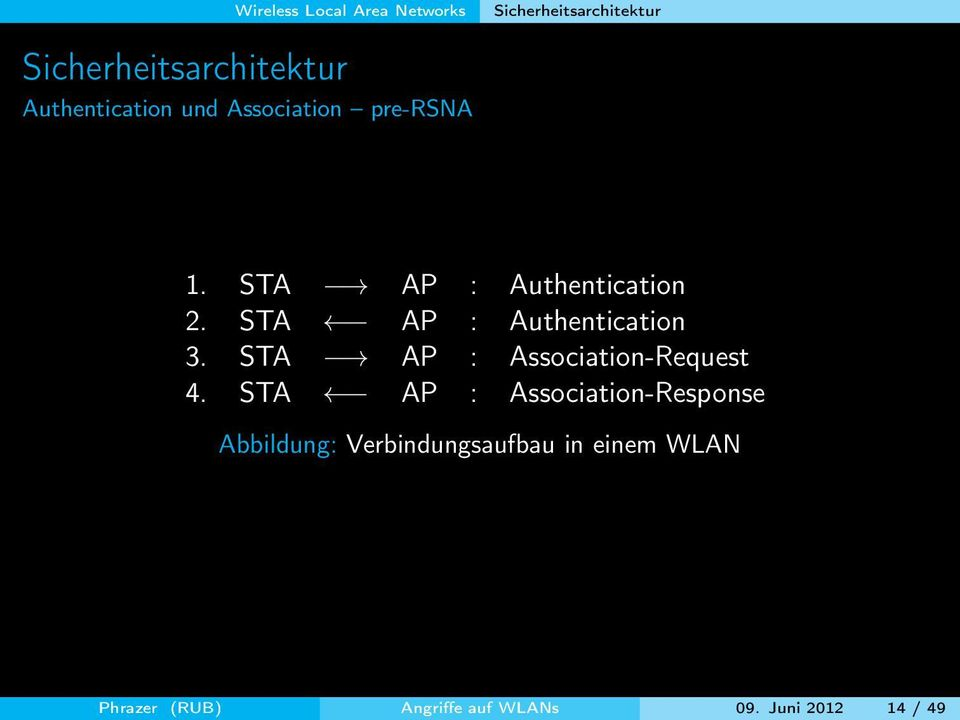 STA AP : Authentication 3. STA AP : Association-Request 4.