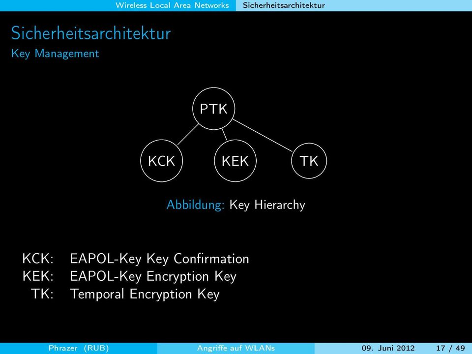 Key Hierarchy KCK: KEK: TK: EAPOL-Key Key Confirmation EAPOL-Key