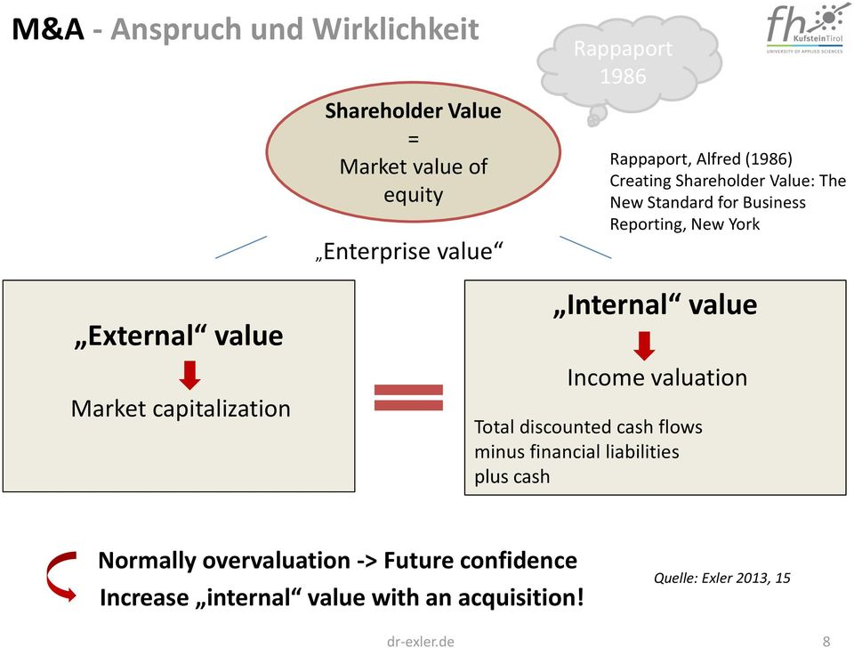 value Market capitalization Internal value Income valuation Total discounted cash flows minus financial