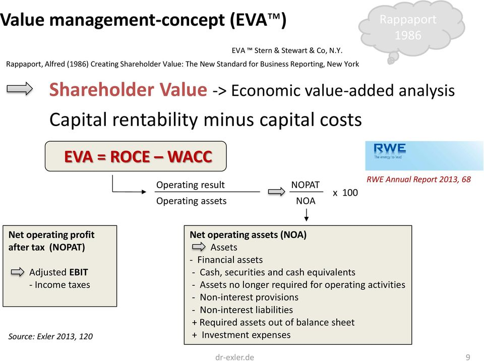 rentability minus capital costs EVA = ROCE WACC Operating result Operating assets NOPAT NOA x 100 RWE Annual Report 2013, 68 Net operating profit after tax (NOPAT) Adjusted EBIT -