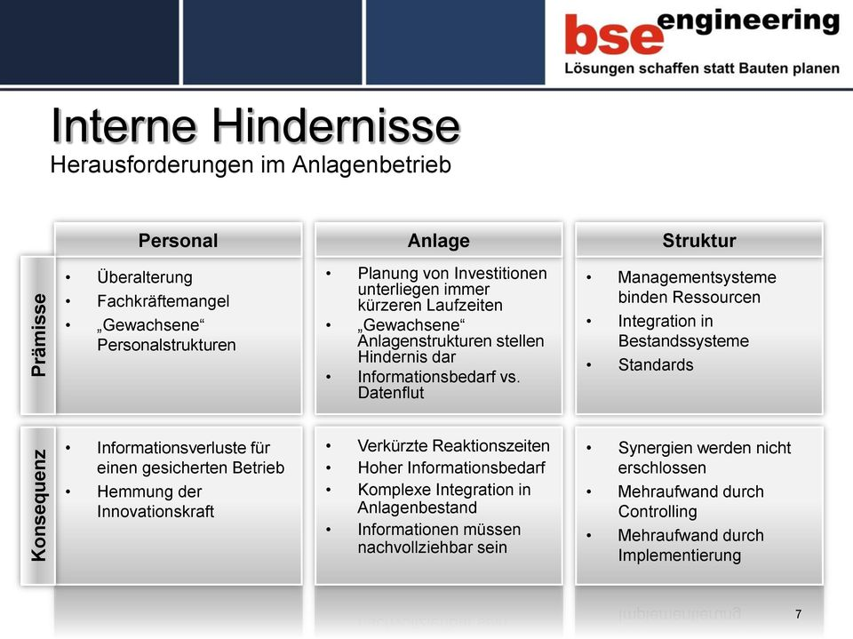 Datenflut Managementsysteme binden Ressourcen Integration in Bestandssysteme Standards Informationsverluste für einen gesicherten Betrieb Hemmung der Innovationskraft
