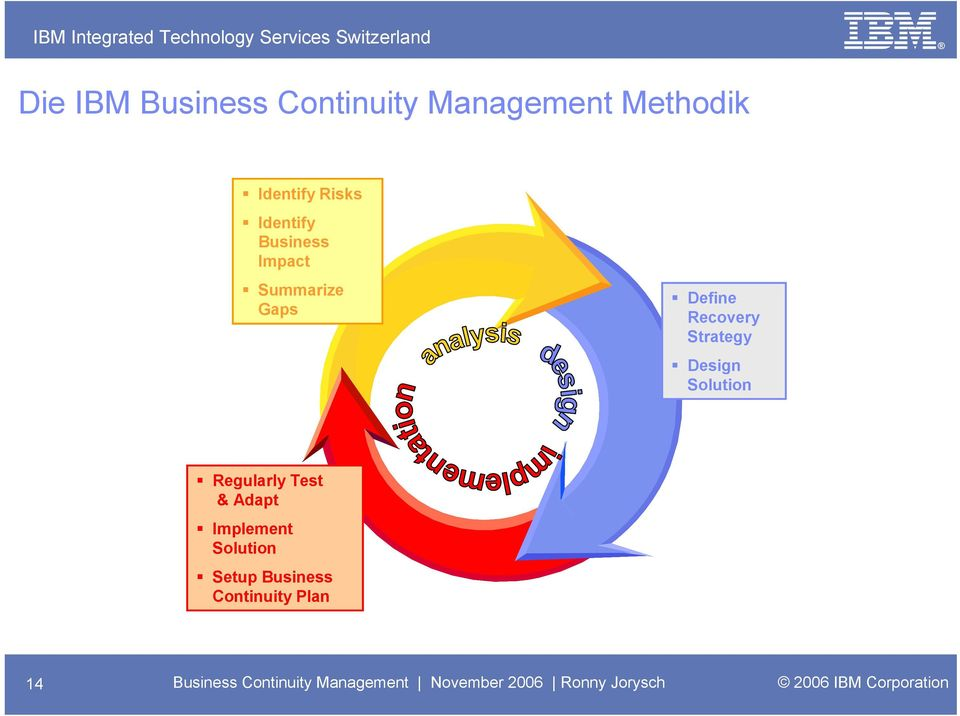 Regularly Test & Adapt Implement Solution Setup Business Continuity Plan