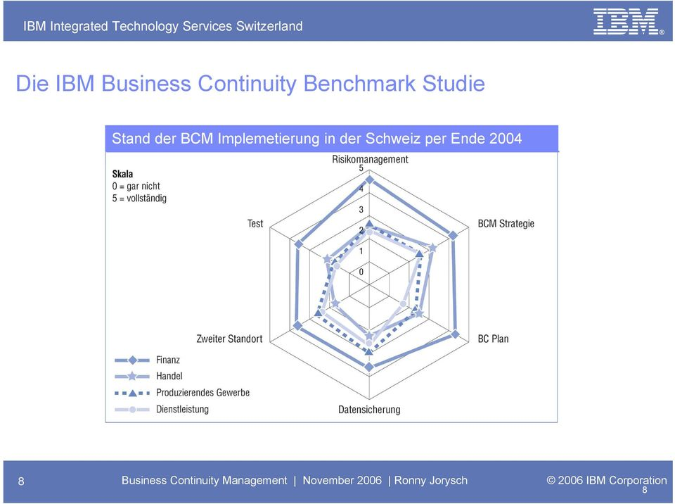 per Ende 2004 8 Business Continuity Management