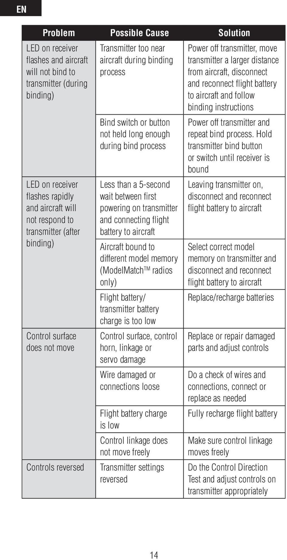 5-second wait between first powering on transmitter and connecting flight battery to aircraft Aircraft bound to different model memory (ModelMatch TM radios only) Flight battery/ transmitter battery