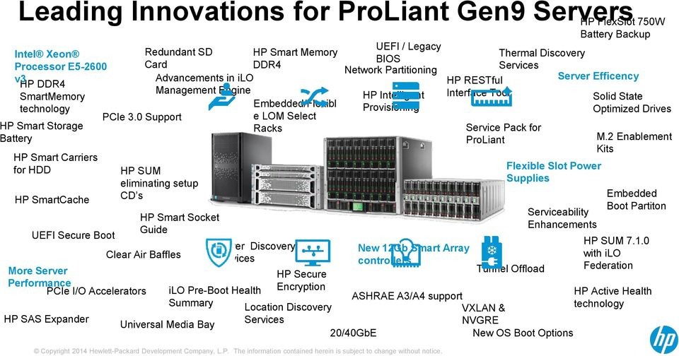 0 Support e LOM Select Racks HP SUM eliminating setup CD s HP Smart Socket Guide UEFI / Legacy BIOS Network Partitioning HP Intelligent Provisioning Power Discovery New 12Gb Smart Array Clear Air