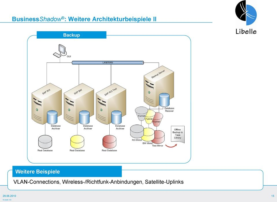 Beispiele VLAN-Connections,