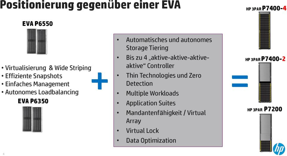 aktive-aktive-aktiveaktive Controller + = Thin Technologies und Zero Detection Multiple Workloads Application Suites