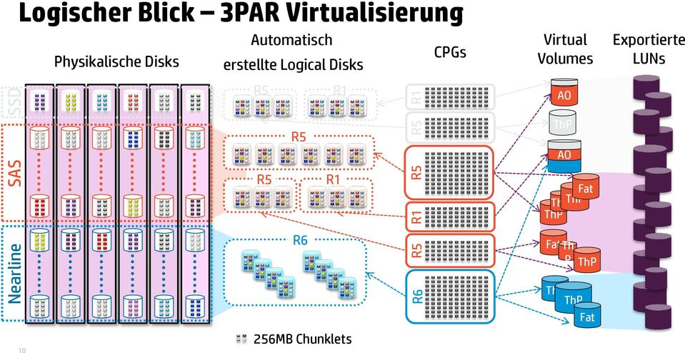 Logical Disks R5 R1 Virtual Volumes AO Exportierte LUNs R5 ThP