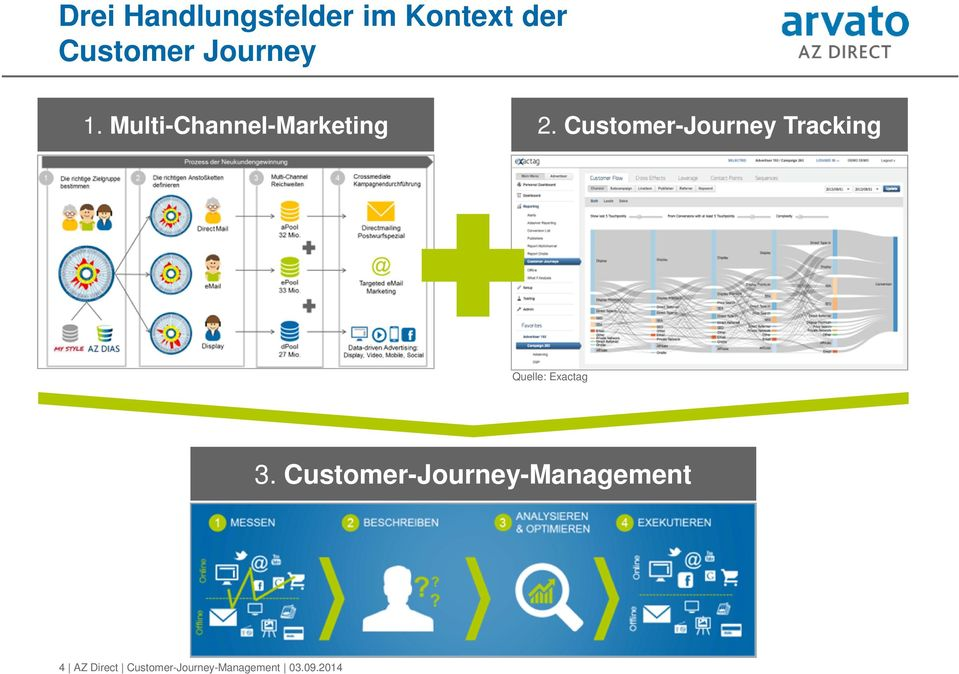 Customer-Journey Tracking Quelle: Exactag 3.