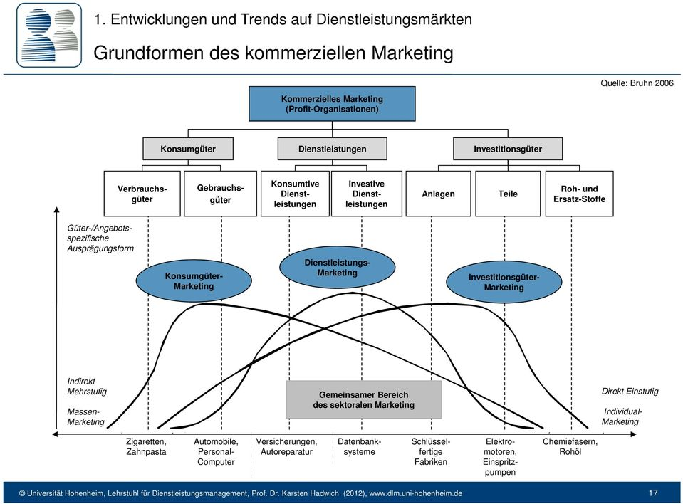 Ausprägungsform Konsumgüter- Marketing Dienstleistungs- Marketing Investitionsgüter- Marketing Indirekt Mehrstufig Massen- Marketing Gemeinsamer Bereich des sektoralen Marketing Direkt