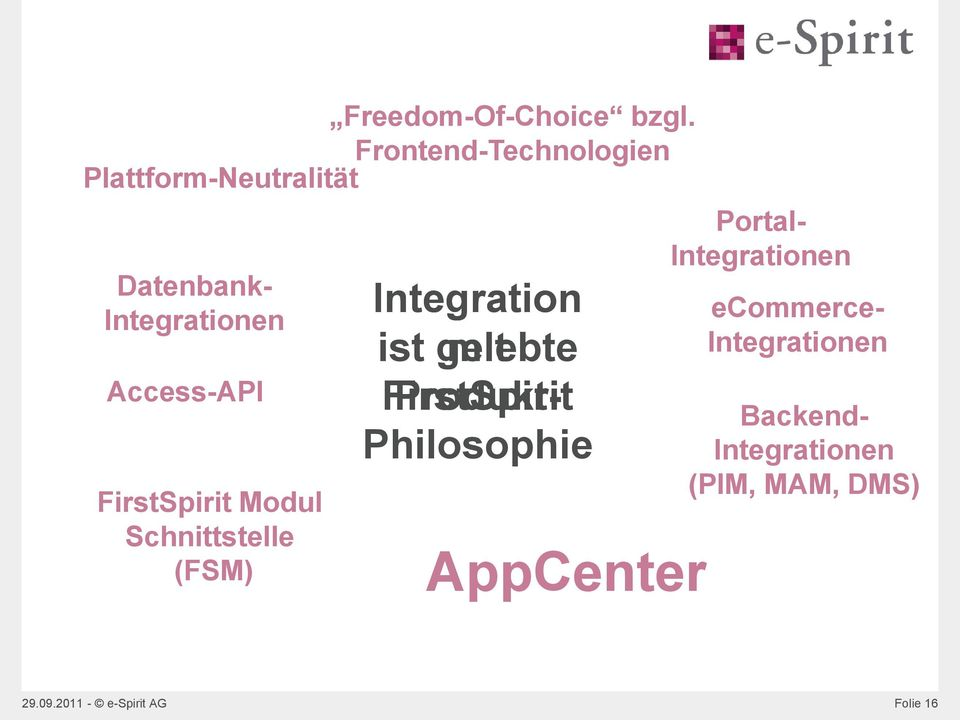 FirstSpirit Modul Schnittstelle (FSM) AppCenter Portal- Integrationen ecommerce-