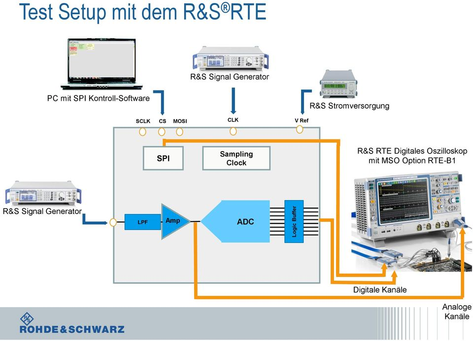 Ref SPI Sampling Clock R&S RTE Digitales Oszilloskop mit MSO