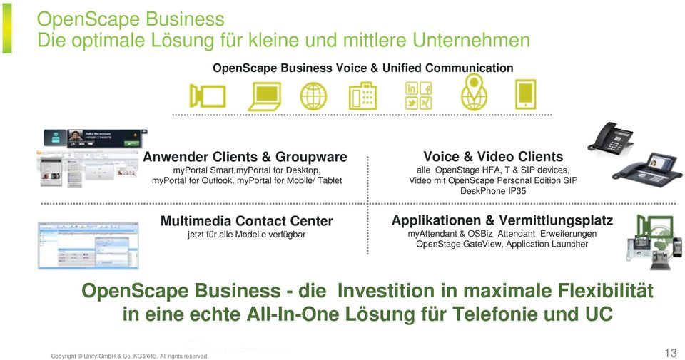 devices, Video mit OpenScape Personal Edition SIP DeskPhone IP35 Applikationen & Vermittlungsplatz myattendant & OSBiz Attendant Erweiterungen OpenStage GateView, Application