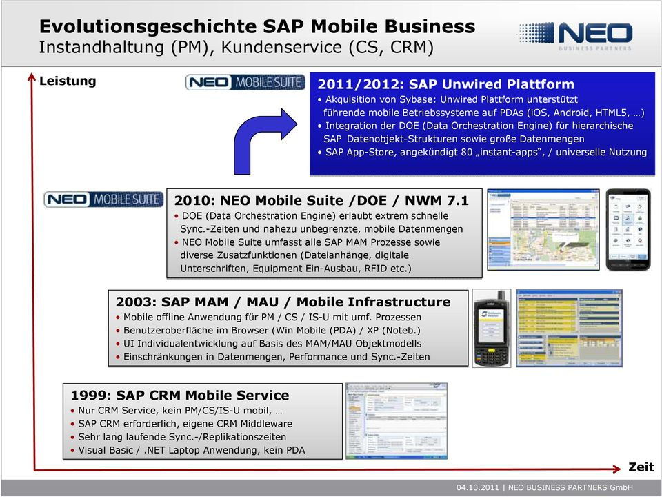 instant-apps, / universelle Nutzung 2010: NEO Mobile Suite /DOE / NWM 7.1 DOE (Data Orchestration Engine) erlaubt extrem schnelle Sync.