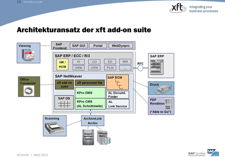 on suite xft personnel file SAP RCM Druck SAP DB KPro DMS KPro CMS (AL Schnittstelle) AL Documt.