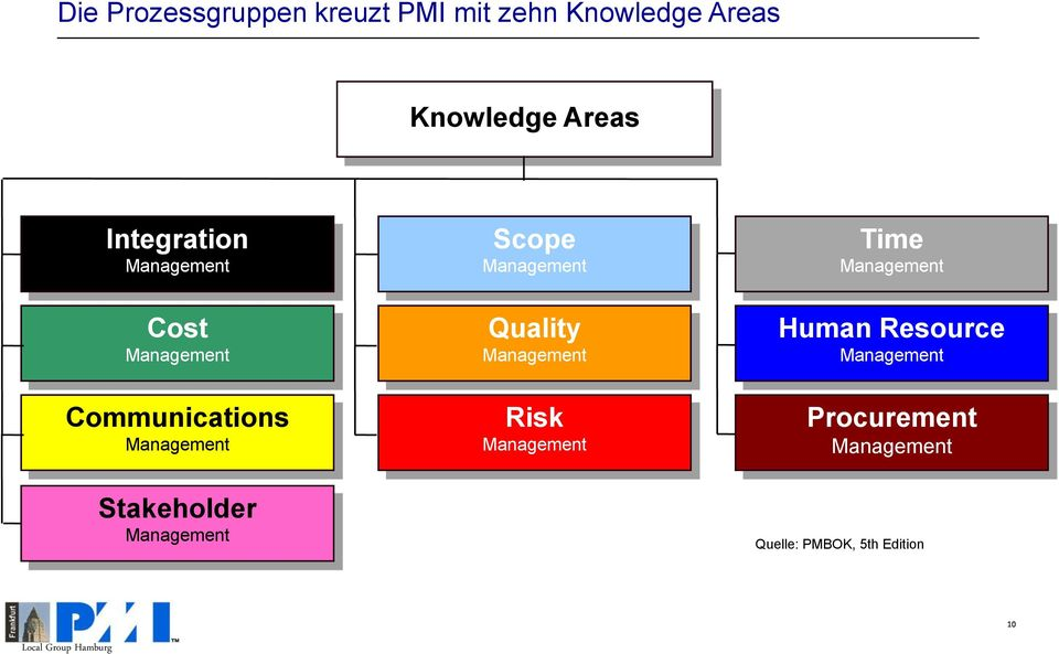 Quality Management Human Resource Management Communications Management Risk
