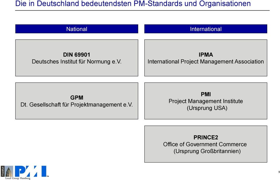 IPMA International Project Management Association GPM Dt.