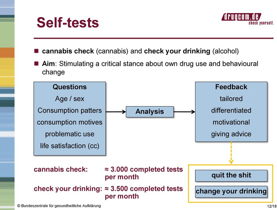 life satisfaction (cc) Analysis Feedback tailored differentiated motivational giving advice cannabis check: 3.