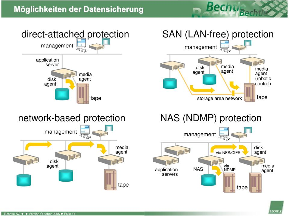 area network tape network-based protection management NAS (NDMP) protection management media agent via NFS/CIFS