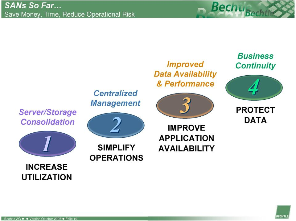 OPERATIONS Improved Data Availability & Performance 3 IMPROVE APPLICATION