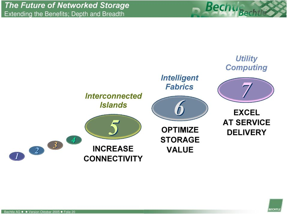 CONNECTIVITY Intelligent Fabrics 6 OPTIMIZE STORAGE VALUE