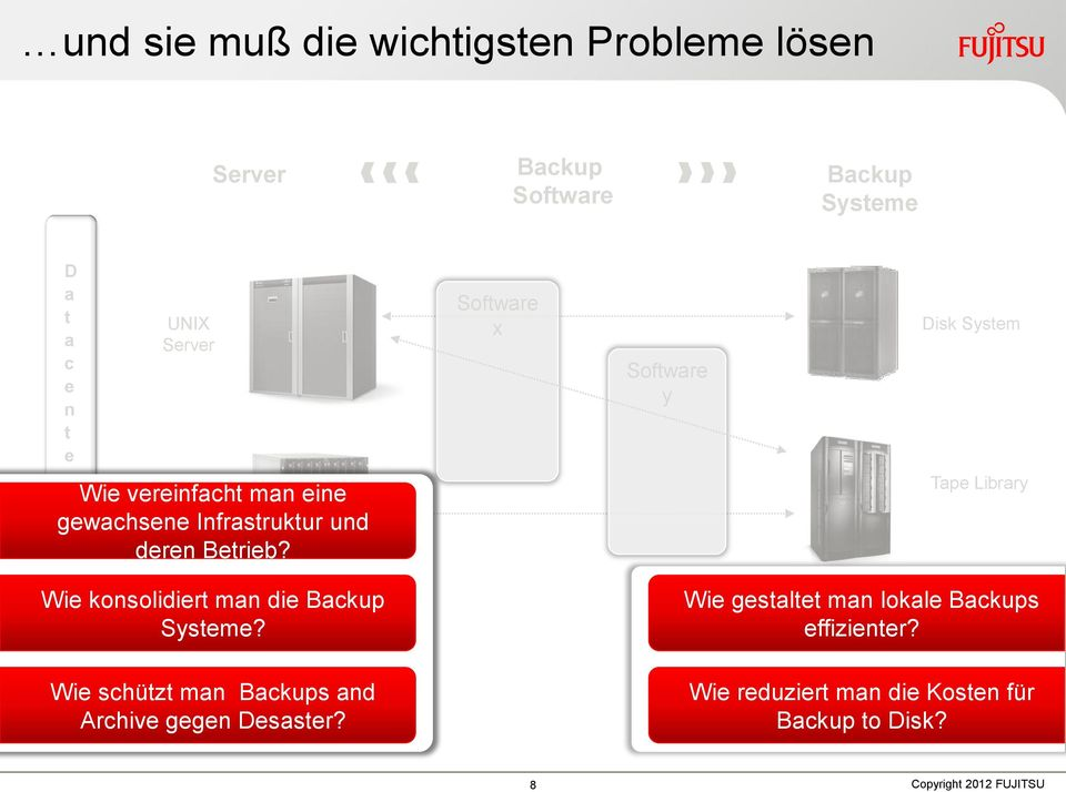 Software x Software y Disk System Tape Library Wie konsolidiert man die Backup Systeme?