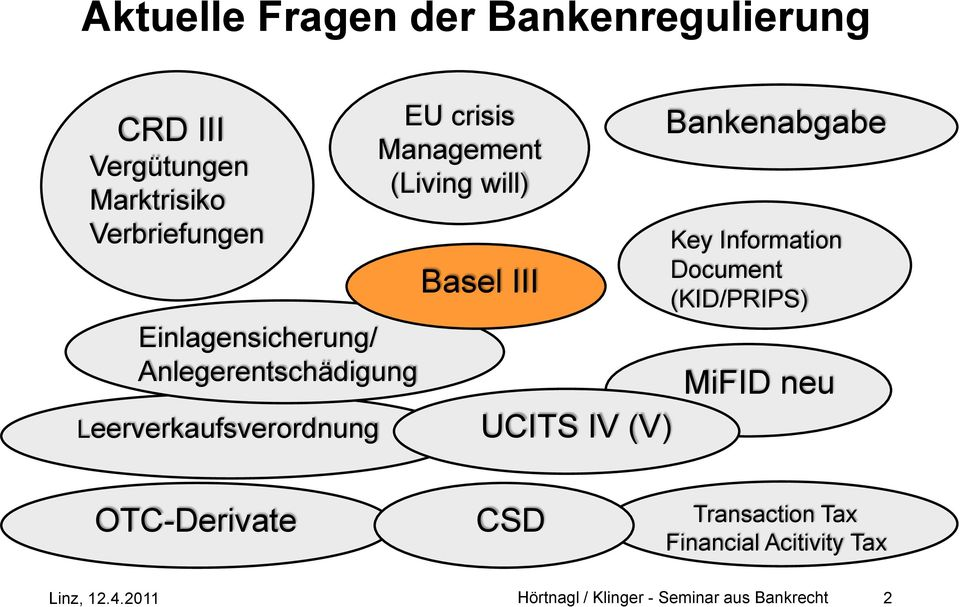 will) Basel III UCITS IV (V) Bankenabgabe Key Information Document (KID/PRIPS) MiFID neu