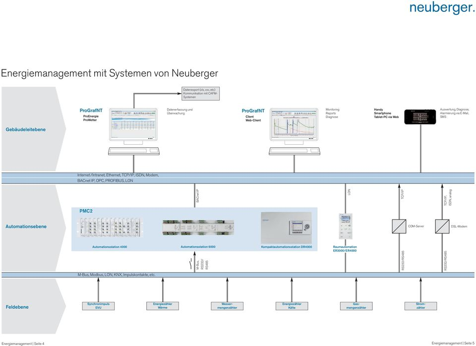 PROFIBUS, LON BACnet IP LON TCP/IP TCP/IP, ISDN, analog PMC Automationsebene COM-Server DSL-Modem Automationsstation Automationsstation M-Bus, RS/ RS Kompaktautomationsstation DR Raumautomation ER/ER