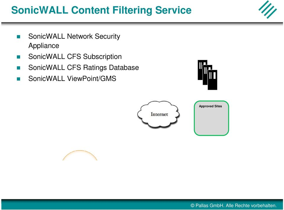 SonicWALL CFS Subscription SonicWALL CFS