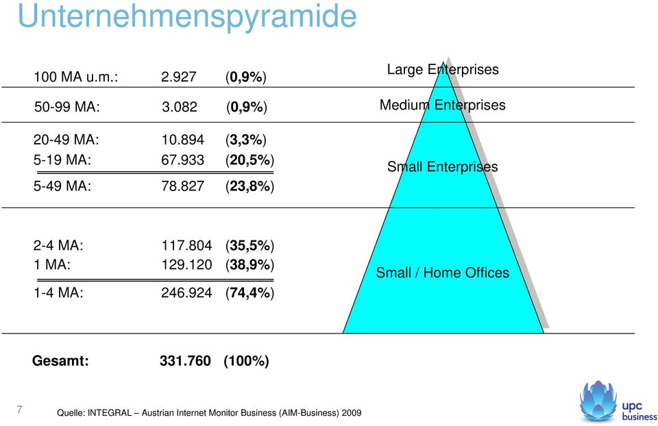 827 (23,8%) Large Enterprises Medium Enterprises Small Enterprises 2-4 MA: 117.