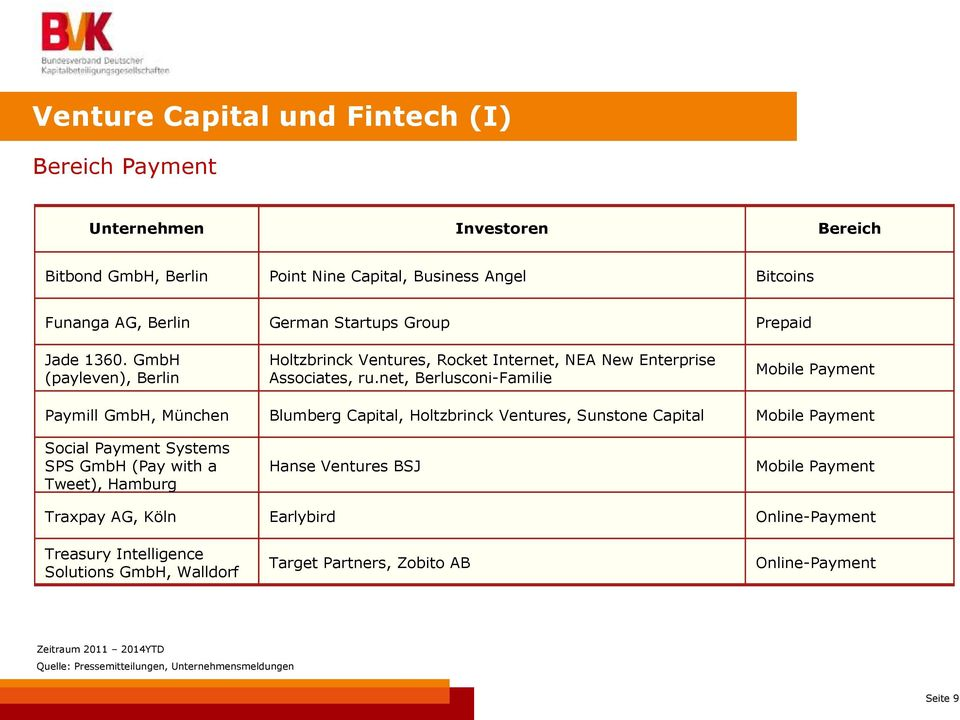 net, Berlusconi-Familie Mobile Payment Paymill GmbH, München Blumberg Capital, Holtzbrinck Ventures, Sunstone Capital Mobile Payment Social Payment Systems SPS GmbH (Pay with a Tweet),