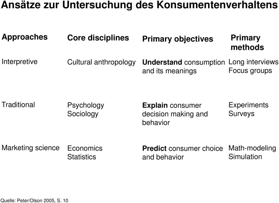 Traditional Psychology Sociology Explain consumer decision making and behavior Experiments Surveys Marketing