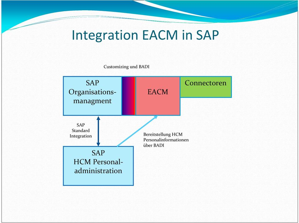 Standard Integration SAP HCM