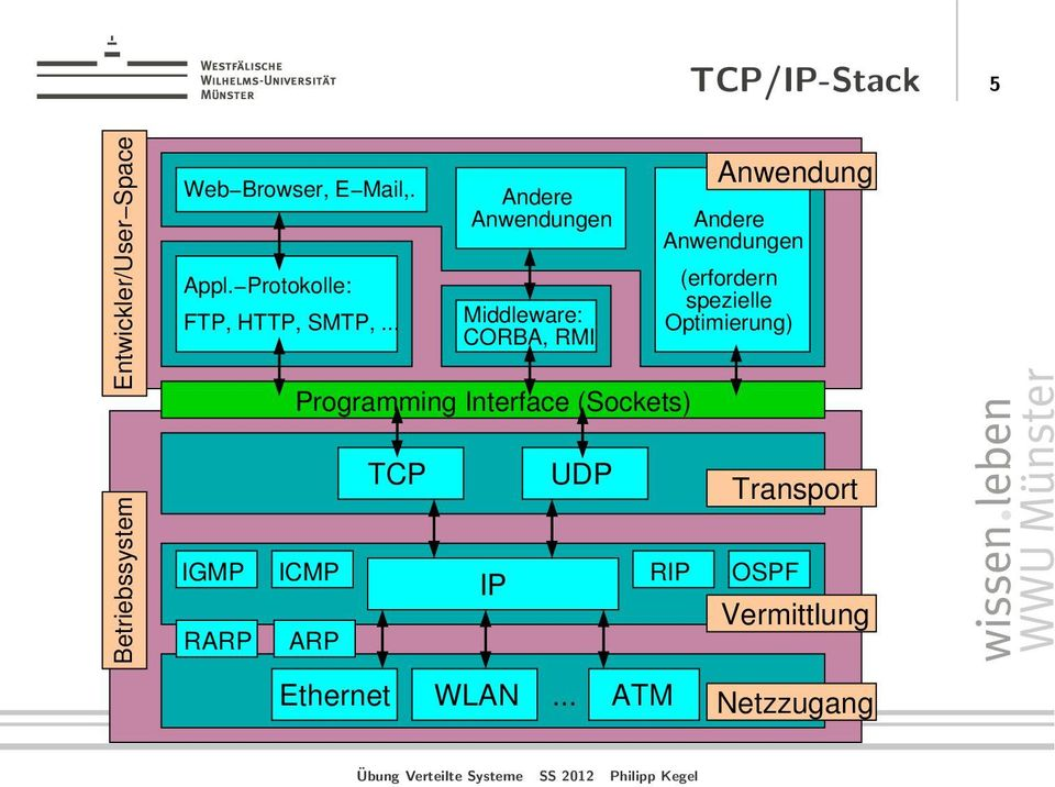 .. Andere Anwendungen Middleware: CORBA, RMI Programming Interface (Sockets) TCP UDP