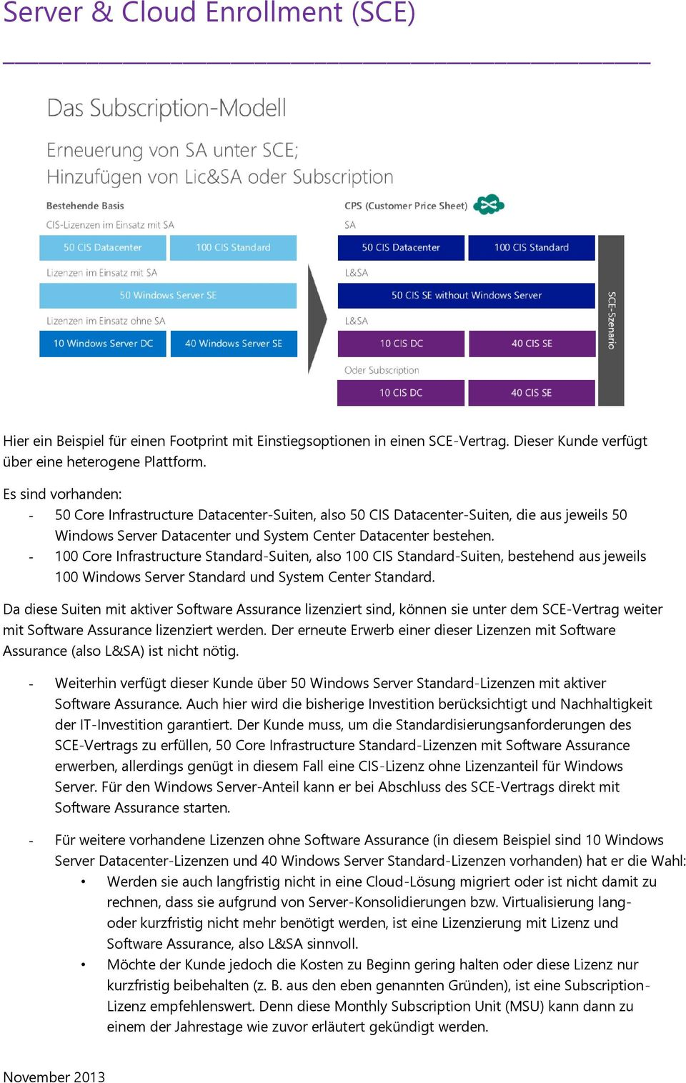 - 100 Core Infrastructure Standard-Suiten, also 100 CIS Standard-Suiten, bestehend aus jeweils 100 Windows Server Standard und System Center Standard.