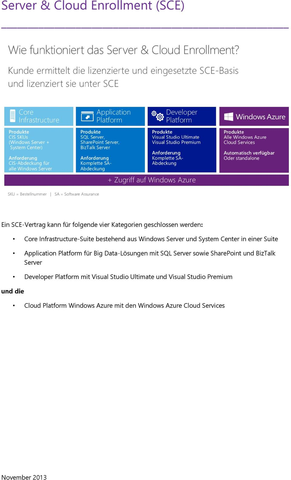 Platform für Big Data-Lösungen mit SQL Server sowie SharePoint und BizTalk Server Developer