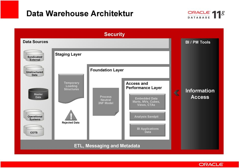 Model Access and Performance Layer Embedded Data Marts, MVs, Cubes, Views, CTAs Information Access