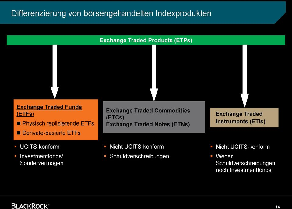 Sondervermögen Exchange Traded Commodities (ETCs) Exchange Traded Notes (ETNs) Nicht UCITS-konform