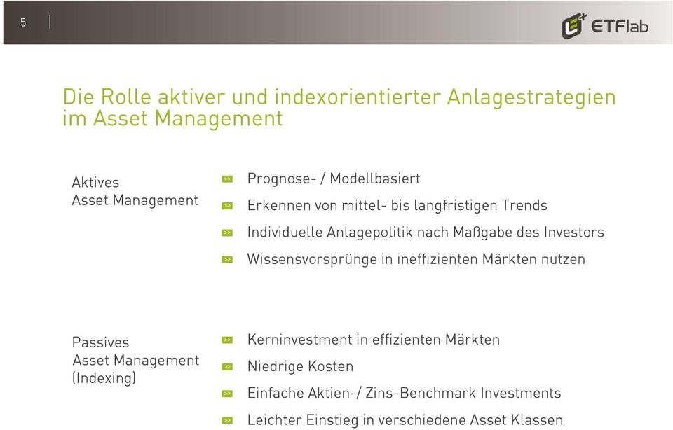 Wissensvorsprünge in ineffizienten Märkten nutzen Passives Asset Management (Indexing) Kerninvestment in